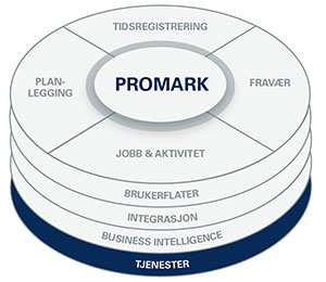 Mark Information sine tjenester